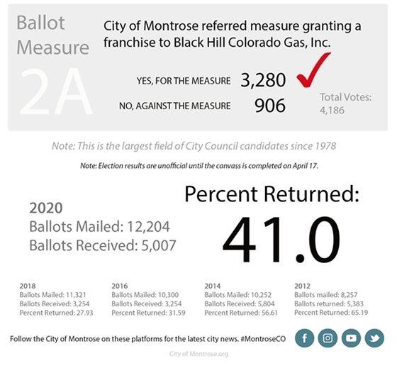City of Montrose Announces 2020 Election Results