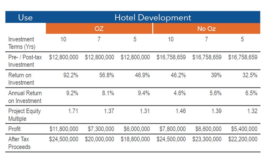 Hotel Financial Projections
