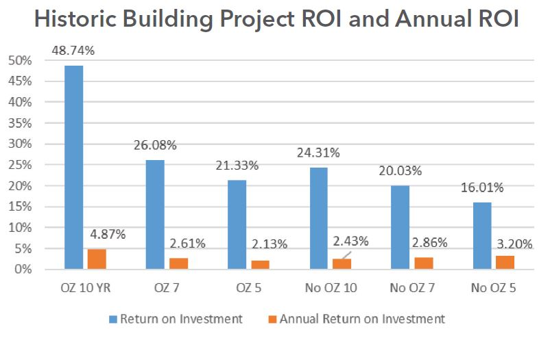 Mixed Use Project ROI Chart